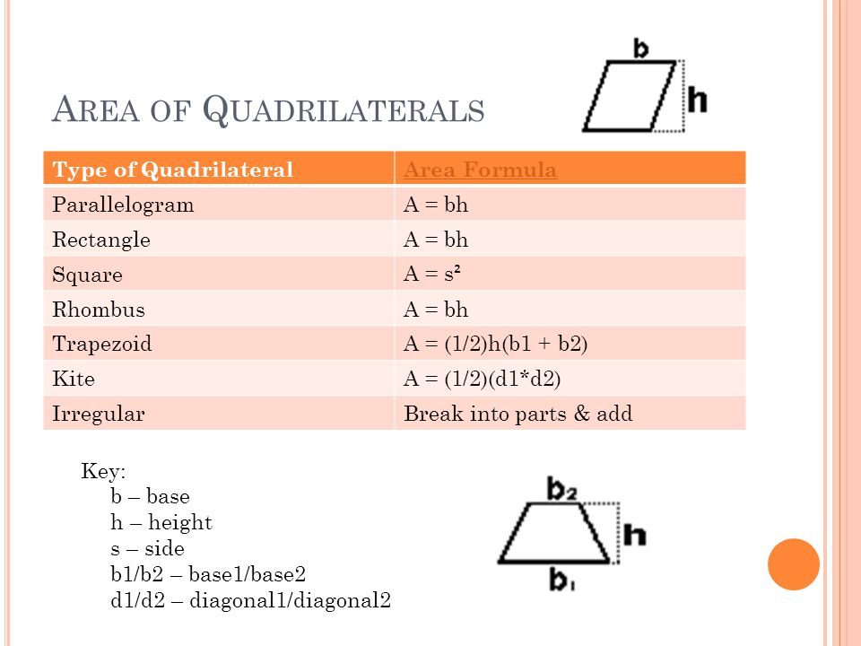 A REA OF Q UADRILATERALS Type of QuadrilateralArea Formula ParallelogramA = bh RectangleA = bh Square A = s ² RhombusA = bh TrapezoidA = (1/2)h(b1 + b2) KiteA = (1/2)(d1*d2) IrregularBreak into parts & add Key: b – base h – height s – side b1/b2 – base1/base2 d1/d2 – diagonal1/diagonal2