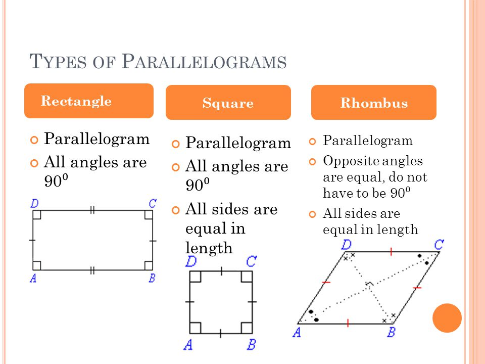 T YPES OF P ARALLELOGRAMS Parallelogram All angles are 90 ⁰ Parallelogram All angles are 90 ⁰ All sides are equal in length Rectangle SquareRhombus Parallelogram Opposite angles are equal, do not have to be 90 ⁰ All sides are equal in length