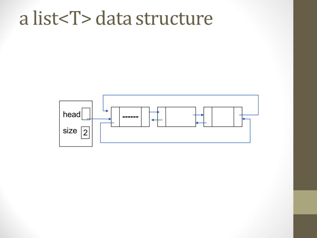 Basic list class methods list( ); // construct an empty list list (const list & aList); // copy constructor ~list( ); // destructor list operator= (const list & aList); // assignment operator bool empty( ); int size( );