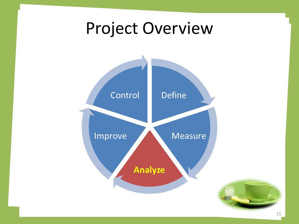 Project Overview Define Measure Analyze Improve Control 15