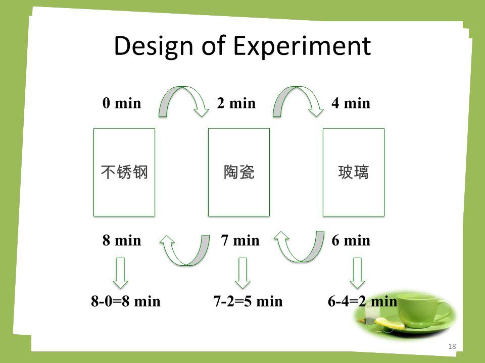 Design of Experiment 18 不锈钢 陶瓷 玻璃 0 min2 min4 min 6 min7 min8 min 8-0=8 min7-2=5 min6-4=2 min
