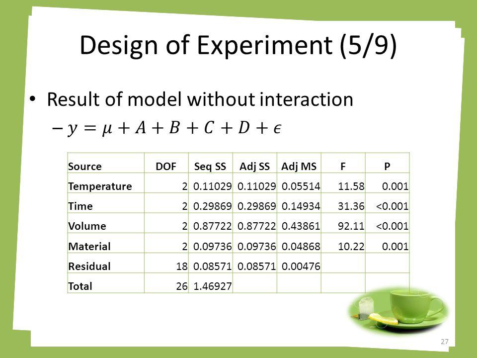 Design of Experiment (5/9) 27 SourceDOFSeq SSAdj SSAdj MSFP Temperature20.11029 0.0551411.580.001 Time20.29869 0.1493431.36<0.001 Volume20.87722 0.4386192.11<0.001 Material20.09736 0.0486810.220.001 Residual180.08571 0.00476 Total261.46927