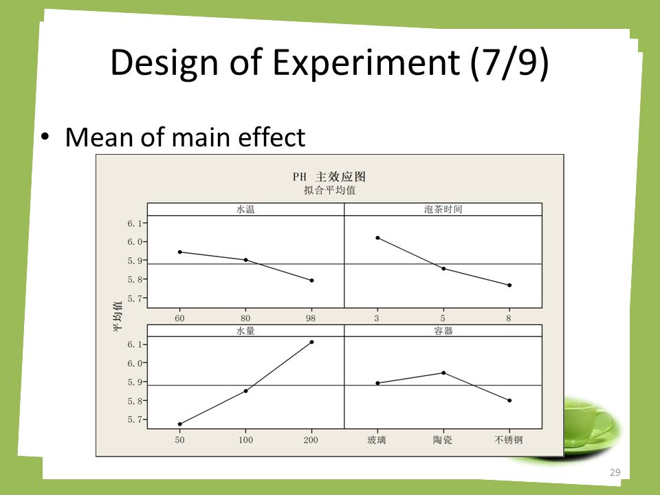 Design of Experiment (7/9) Mean of main effect 29