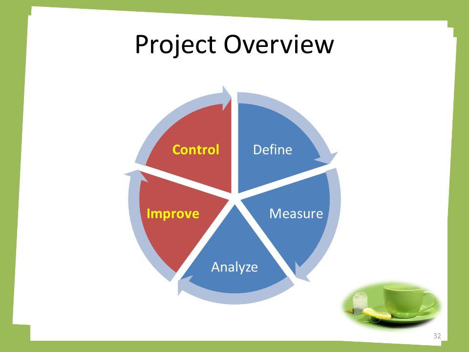 Project Overview Define Measure Analyze Improve Control 32