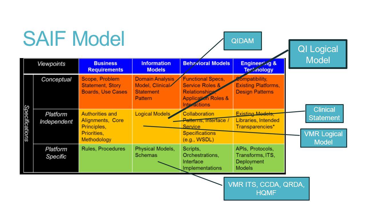SAIF Model QIDAM QI Logical Model VMR ITS, CCDA, QRDA, HQMF VMR Logical Model Clinical Statement
