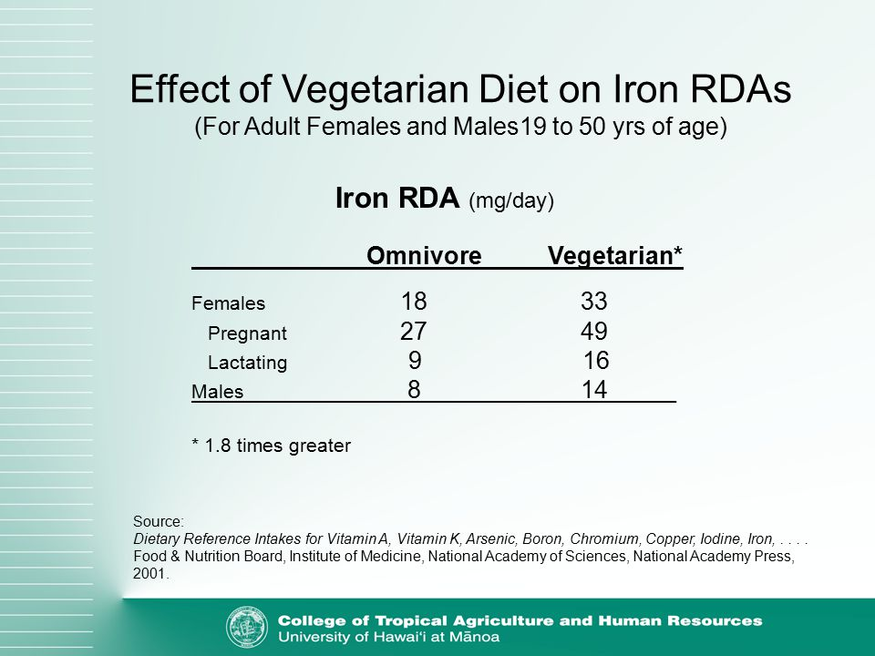 Effect of Vegetarian Diet on Iron RDAs (For Adult Females and Males19 to 50 yrs of age) Iron RDA (mg/day) Omnivore Vegetarian* Females 18 33 Pregnant 27 49 Lactating 9 16 Males 8 14_____ * 1.8 times greater Source: Dietary Reference Intakes for Vitamin A, Vitamin K, Arsenic, Boron, Chromium, Copper, Iodine, Iron,....