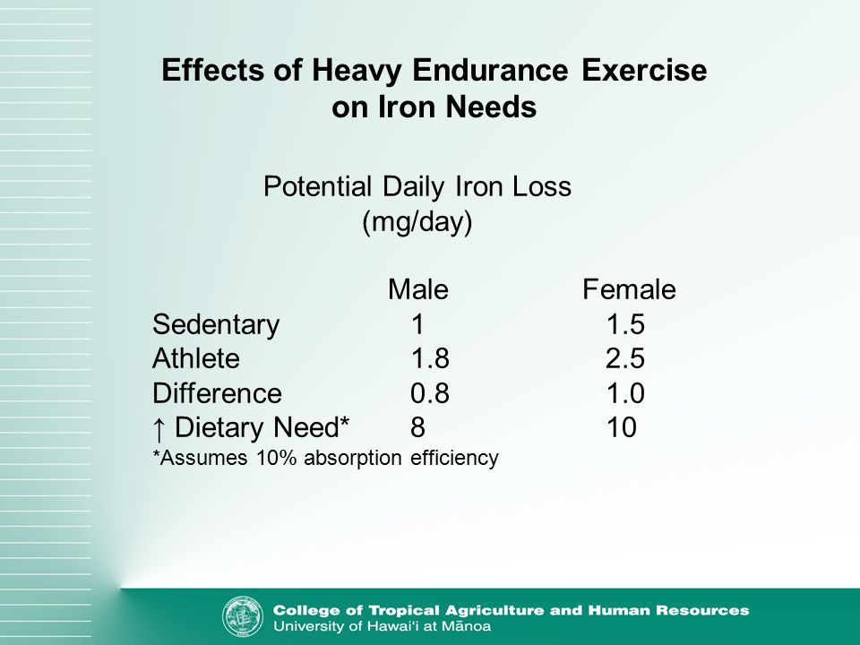 Effects of Heavy Endurance Exercise on Iron Needs Potential Daily Iron Loss (mg/day) MaleFemale Sedentary 1 1.5 Athlete1.8 2.5 Difference0.8 1.0 ↑ Dietary Need*8 10 *Assumes 10% absorption efficiency
