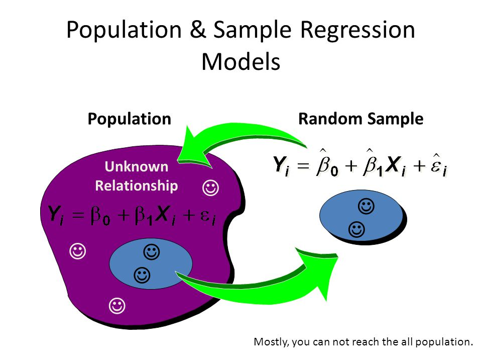 Population & Sample Regression Models Unknown Relationship Population Random Sample Mostly, you can not reach the all population.