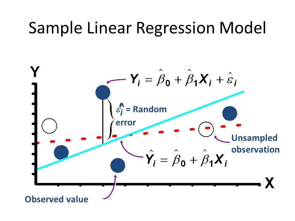 Sample Linear Regression Model Unsampled observation  i = Random error Observed value ^