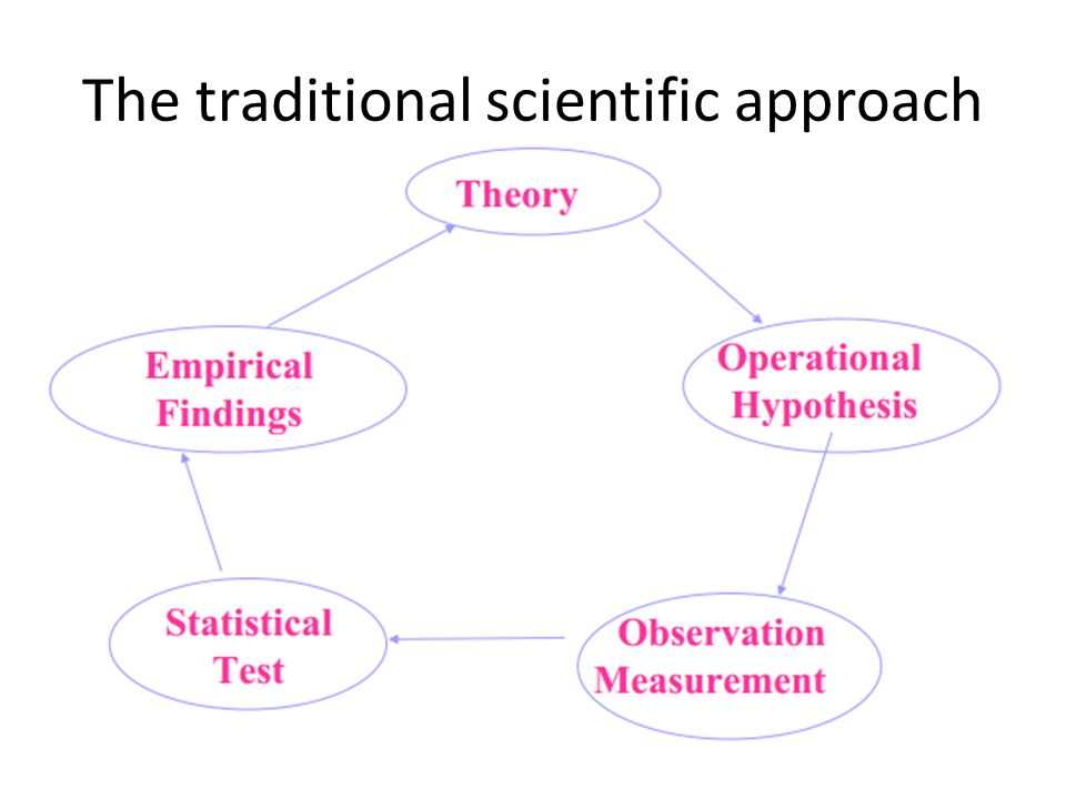 The traditional scientific approach