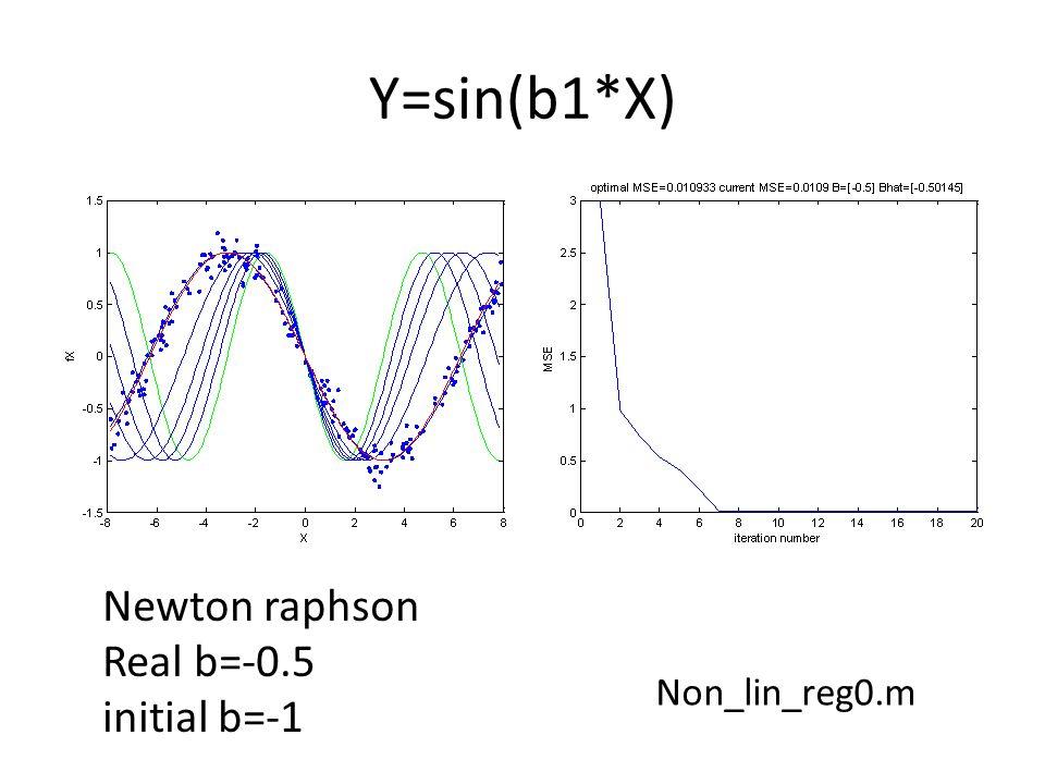 Y=sin(b1*X) Non_lin_reg0.m Newton raphson Real b=-0.5 initial b=-1
