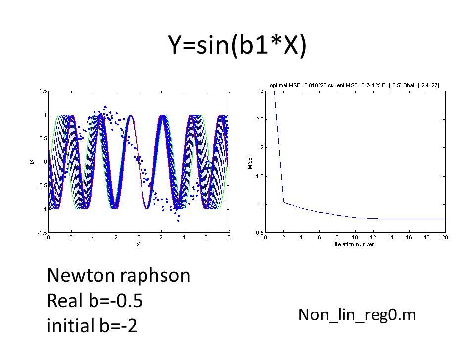 Y=sin(b1*X) Non_lin_reg0.m Newton raphson Real b=-0.5 initial b=-2