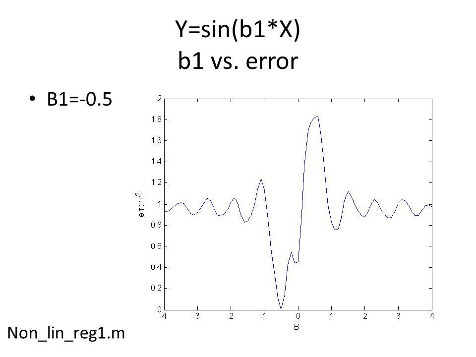 Y=sin(b1*X) b1 vs. error B1=-0.5 Non_lin_reg1.m