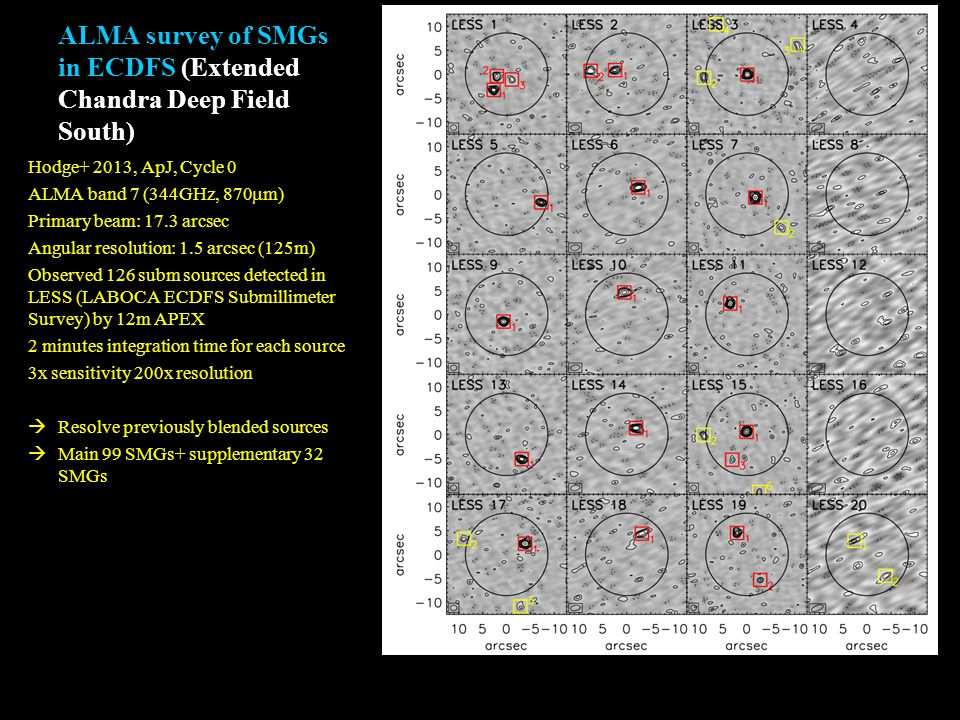 ALMA survey of SMGs in ECDFS (Extended Chandra Deep Field South) Hodge+ 2013, ApJ, Cycle 0 ALMA band 7 (344GHz, 870  m) Primary beam: 17.3 arcsec Angular resolution: 1.5 arcsec (125m) Observed 126 subm sources detected in LESS (LABOCA ECDFS Submillimeter Survey) by 12m APEX 2 minutes integration time for each source 3x sensitivity 200x resolution  Resolve previously blended sources  Main 99 SMGs+ supplementary 32 SMGs