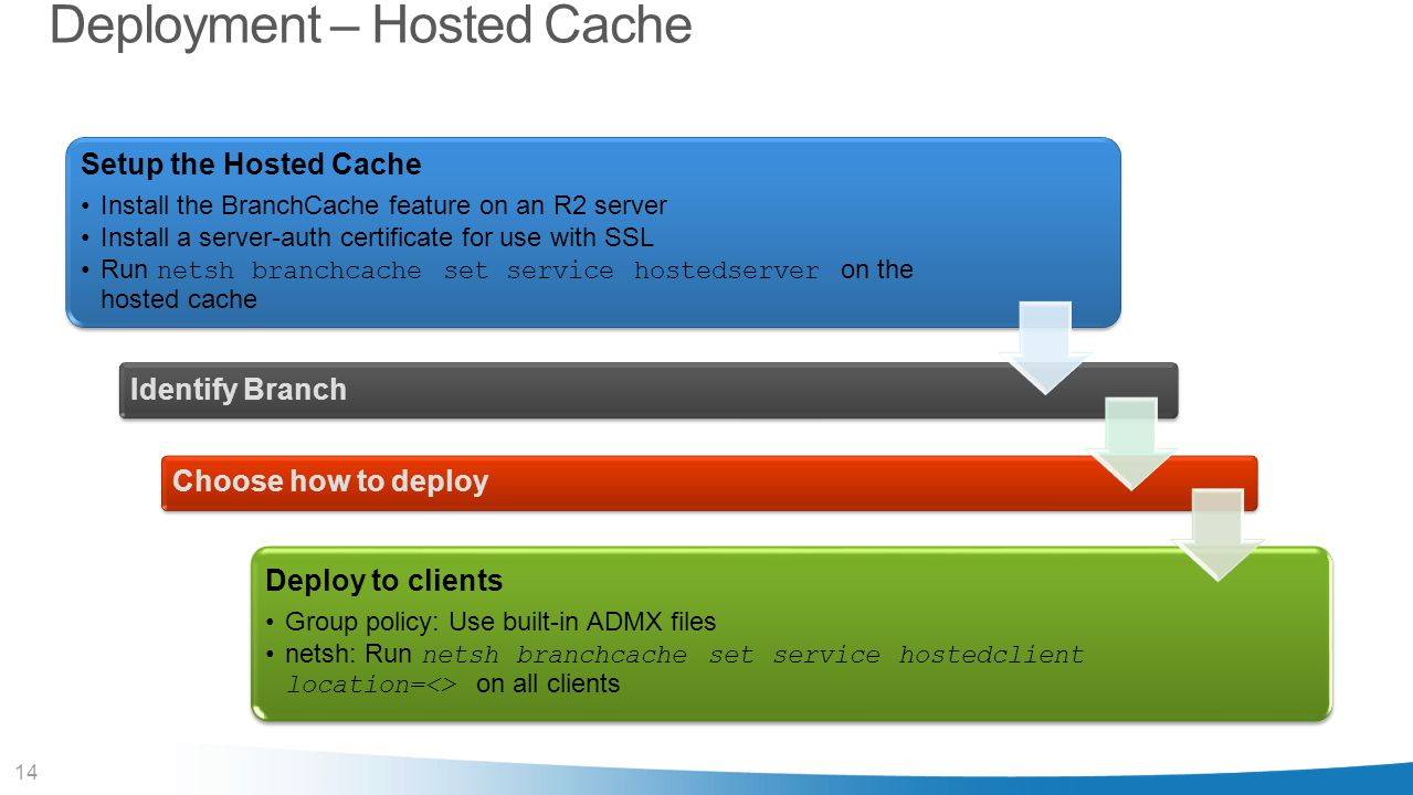 14 Deployment – Hosted Cache Setup the Hosted Cache Install the BranchCache feature on an R2 server Install a server-auth certificate for use with SSL