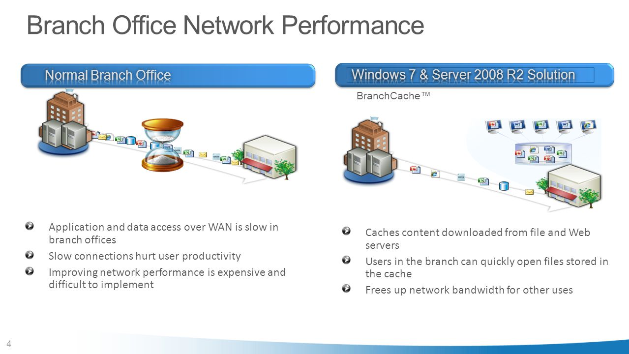 4 Branch Office Network Performance Caches content downloaded from file and Web servers Users in the branch can quickly open files stored in the cache