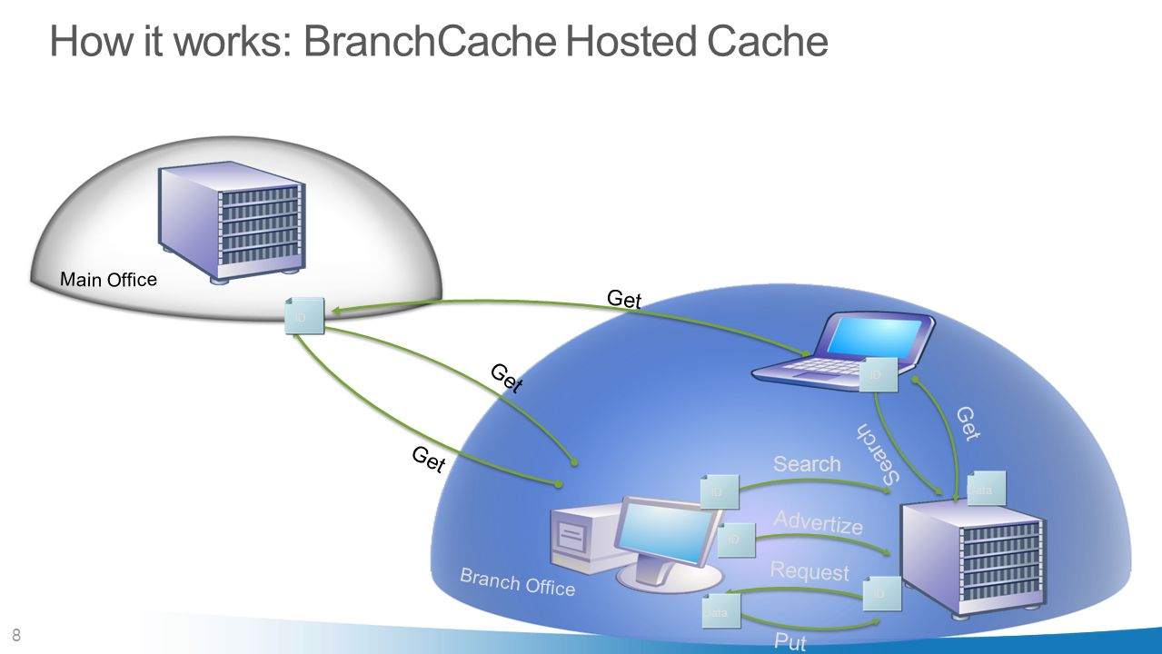 8 Get ID Put Data How it works: BranchCache Hosted Cache Get Data ID Search Get Search Request Advertize ID Data ID Data