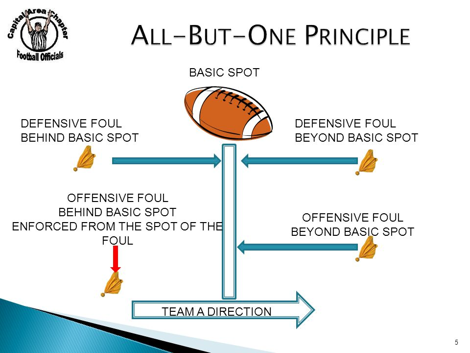 5 BASIC SPOT TEAM A DIRECTION DEFENSIVE FOUL BEHIND BASIC SPOT DEFENSIVE FOUL BEYOND BASIC SPOT OFFENSIVE FOUL BEHIND BASIC SPOT ENFORCED FROM THE SPOT OF THE FOUL OFFENSIVE FOUL BEYOND BASIC SPOT