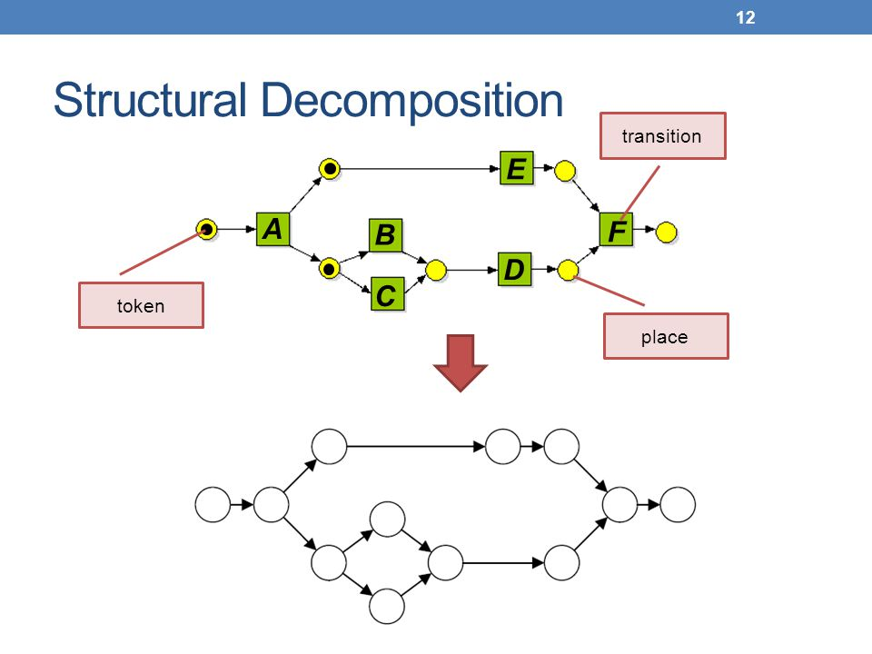 Structural Decomposition 12 transition place token A B D E F C