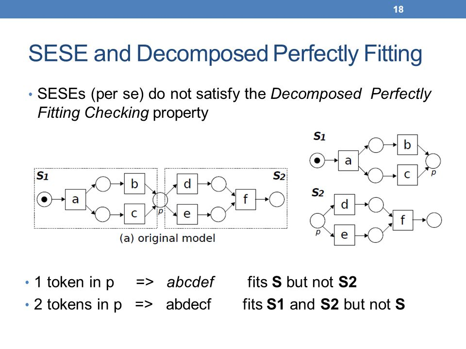 SESE and Decomposed Perfectly Fitting SESEs (per se) do not satisfy the Decomposed Perfectly Fitting Checking property 18 1 token in p => abcdef fits S but not S2 2 tokens in p => abdecf fits S1 and S2 but not S