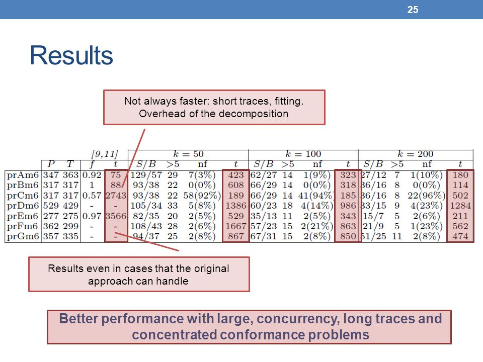 Results 25 Better performance with large, concurrency, long traces and concentrated conformance problems Not always faster: short traces, fitting.