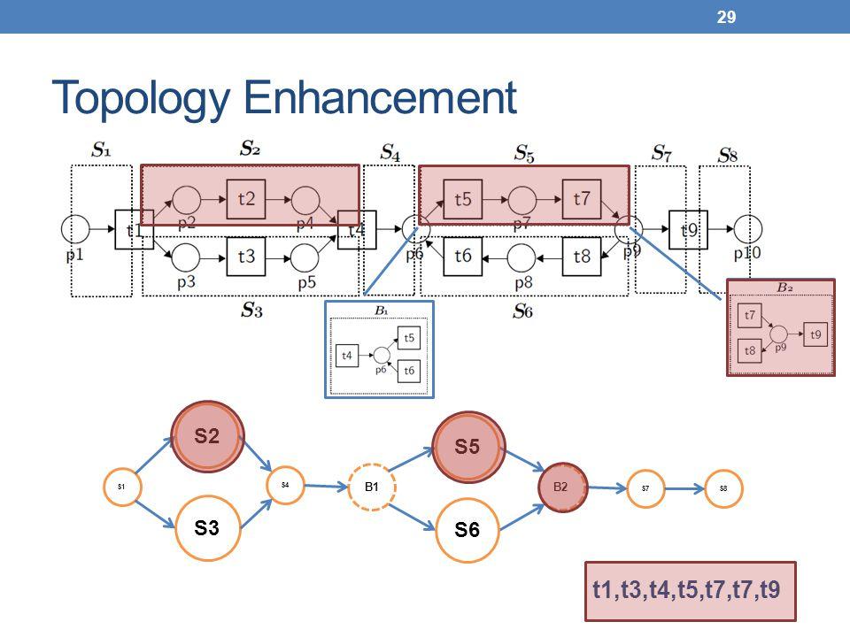 Topology Enhancement 29 S1 S4 S2 S3 B1 B2 S7S8 S5 S6 t1,t3,t4,t5,t7,t7,t9