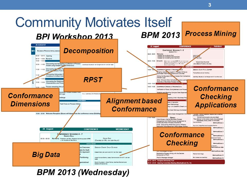 BPM 2013 (Tuesday) BPI Workshop 2013 Community Motivates Itself 3 Process Mining Conformance Checking Conformance Dimensions Alignment based Conforman