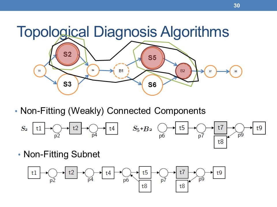 Topological Diagnosis Algorithms Non-Fitting (Weakly) Connected Components 30 S1 S4 S2 S3 B1 B2 S7S8 S5 S6 Non-Fitting Subnet