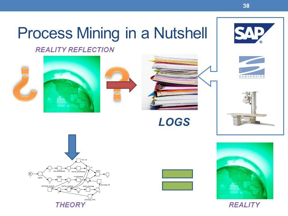 Process Mining in a Nutshell 38 THEORYREALITY REALITY REFLECTION LOGS