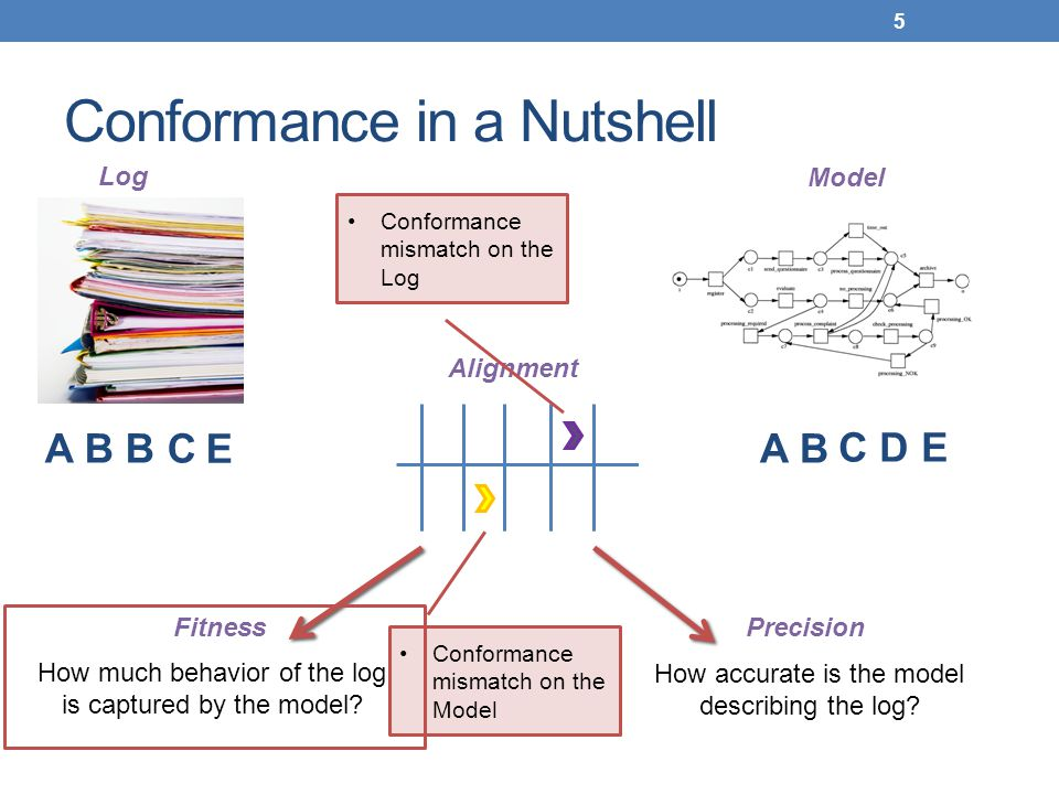 Conformance in a Nutshell 5 Log Model A B C D E A B B C Alignment E FitnessPrecision How much behavior of the log is captured by the model? How accura