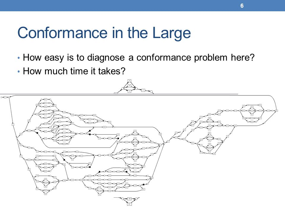 Conformance in the Large How easy is to diagnose a conformance problem here? How much time it takes? 6