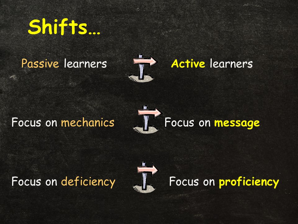 Passive learners Active learners Focus on mechanics Focus on message Focus on deficiency Focus on proficiency Shifts…