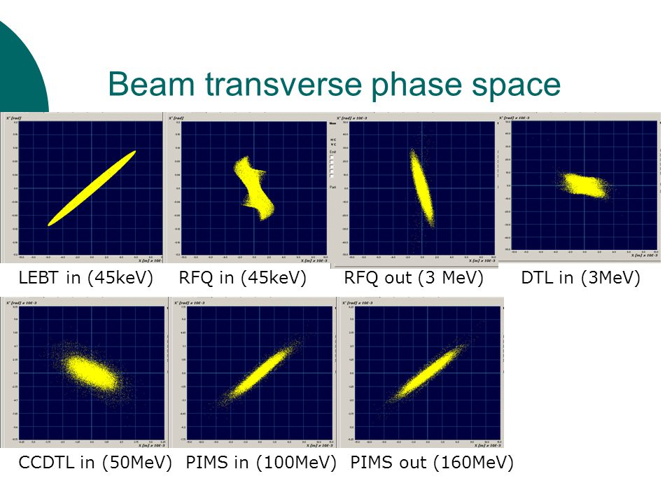 Beam transverse phase space LEBT in (45keV) RFQ in (45keV) RFQ out (3 MeV) DTL in (3MeV) CCDTL in (50MeV) PIMS in (100MeV) PIMS out (160MeV)