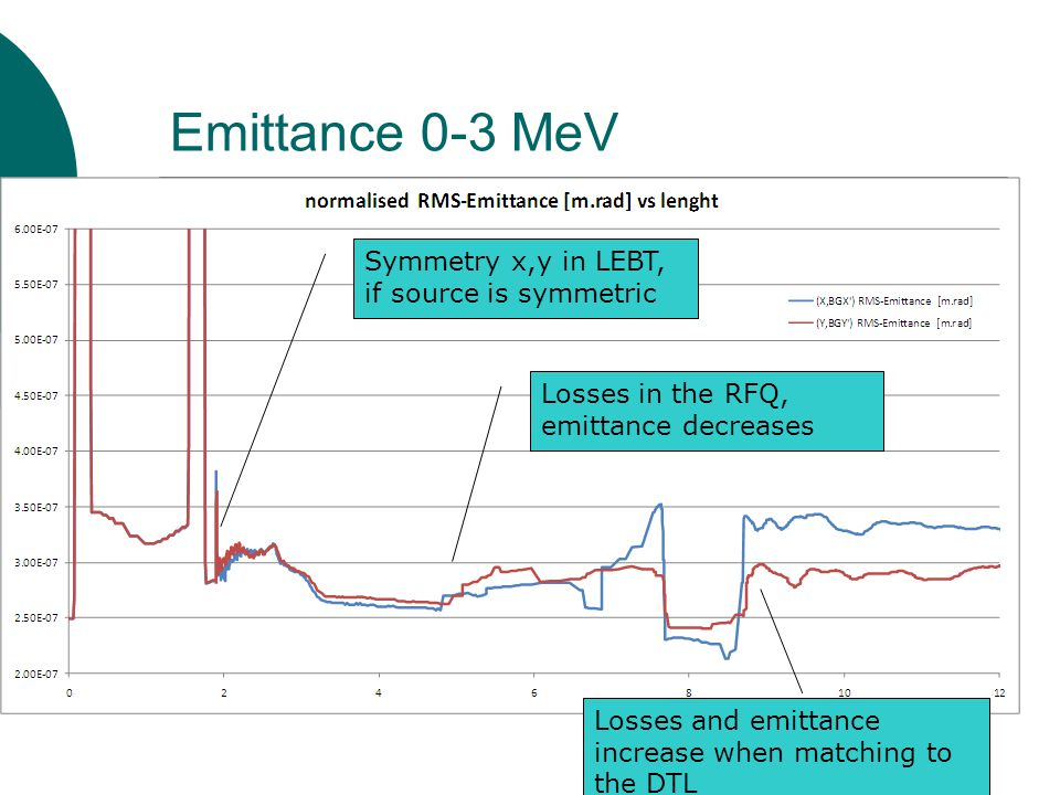 Emittance 0-3 MeV Symmetry x,y in LEBT, if source is symmetric Losses in the RFQ, emittance decreases Losses and emittance increase when matching to the DTL