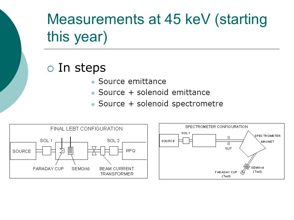 Measurements at 45 keV (starting this year)  In steps Source emittance Source + solenoid emittance Source + solenoid spectrometre