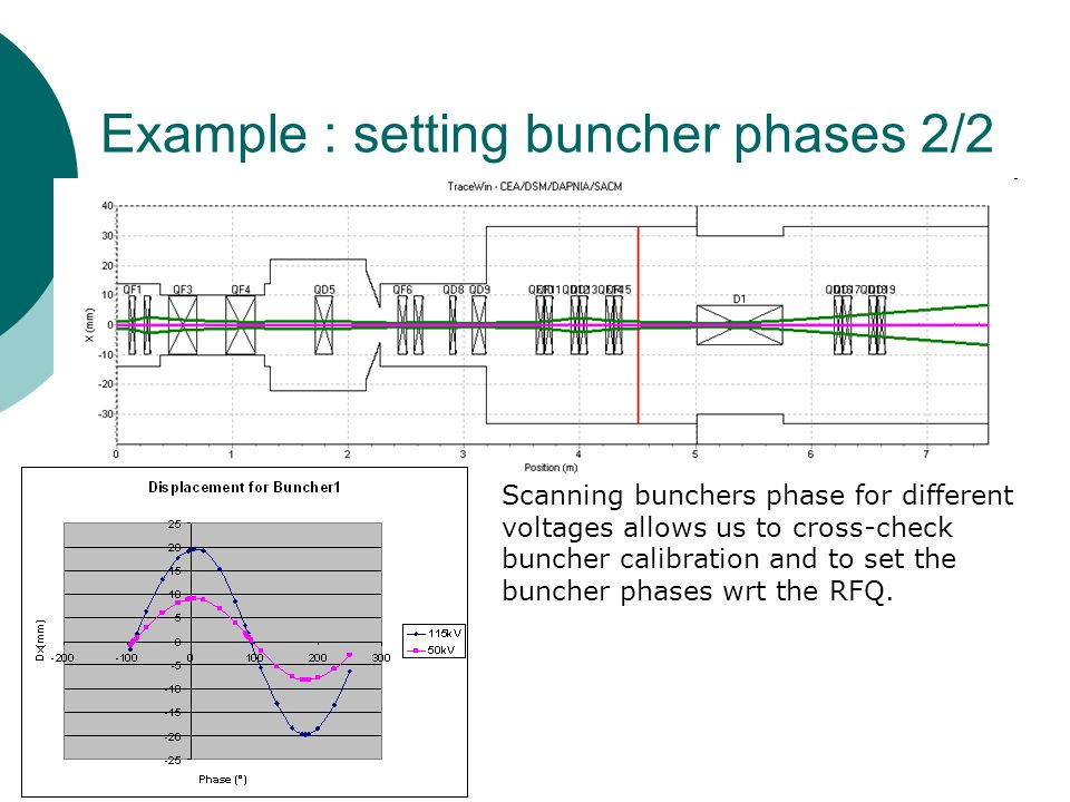 Scanning bunchers phase for different voltages allows us to cross-check buncher calibration and to set the buncher phases wrt the RFQ.