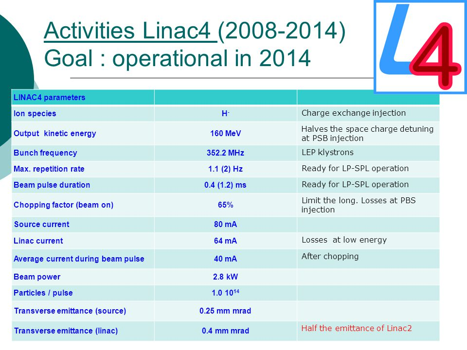 Activities Linac4 (2008-2014) Goal : operational in 2014 LINAC4 parameters Ion speciesH-H- Charge exchange injection Output kinetic energy160 MeV Halves the space charge detuning at PSB injection Bunch frequency352.2 MHz LEP klystrons Max.