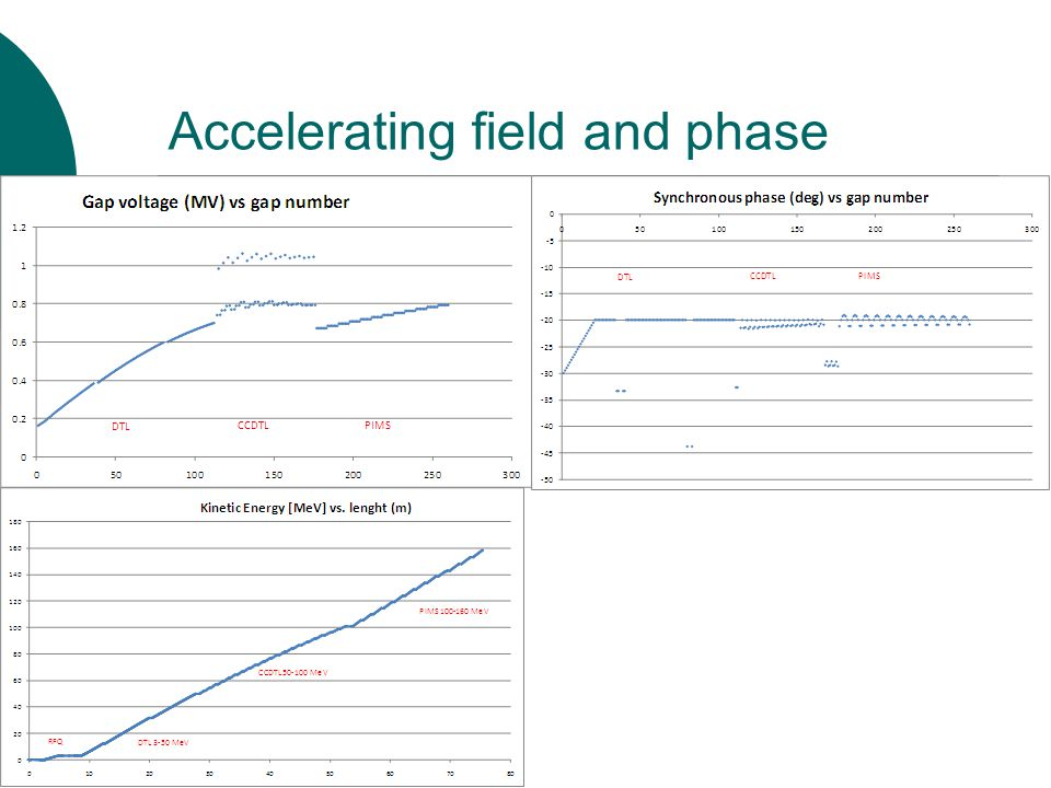 Accelerating field and phase