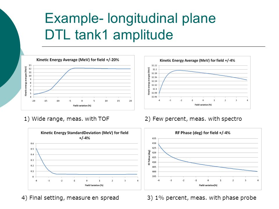 Example- longitudinal plane DTL tank1 amplitude 1) Wide range, meas. with TOF2) Few percent, meas. with spectro 3) 1% percent, meas. with phase probe4