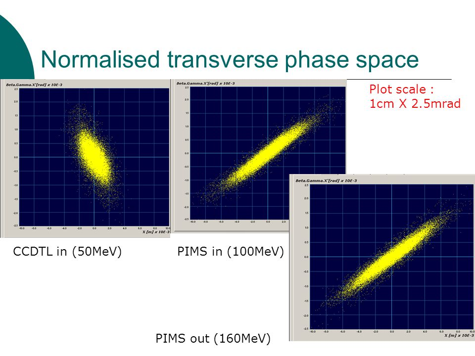 Normalised transverse phase space PIMS out (160MeV) Plot scale : 1cm X 2.5mrad CCDTL in (50MeV) PIMS in (100MeV)