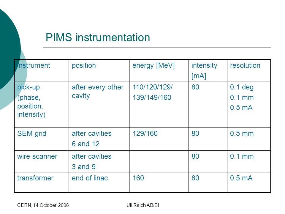CERN, 14.October 2008Uli Raich AB/BI PIMS instrumentation instrumentpositionenergy [MeV]intensity [mA] resolution pick-up (phase, position, intensity) after every other cavity 110/120/129/ 139/149/160 80800.1 deg 0.1 mm 0.5 mA SEM gridafter cavities 6 and 12 129/16080800.5 mm wire scannerafter cavities 3 and 9 80800.1 mm transformerend of linac16080800.5 mA