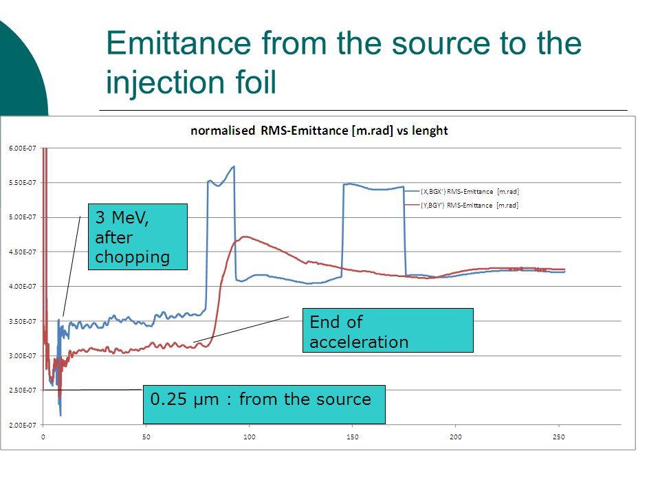 Emittance from the source to the injection foil 0.25 µm : from the source 3 MeV, after chopping End of acceleration