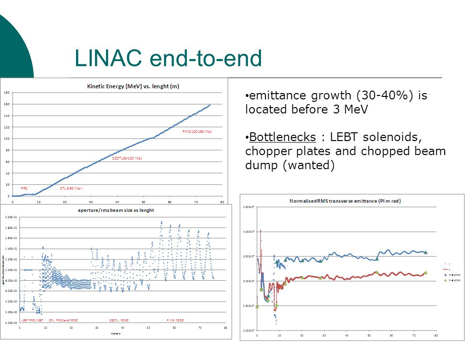 LINAC end-to-end emittance growth (30-40%) is located before 3 MeV Bottlenecks : LEBT solenoids, chopper plates and chopped beam dump (wanted)