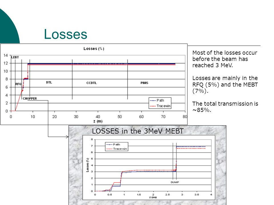 Losses Most of the losses occur before the beam has reached 3 MeV.