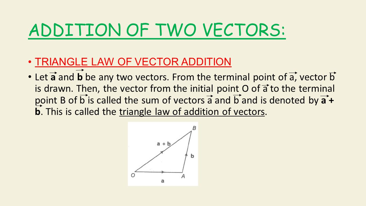 PARALLELOGRAM LAW OF VECTOR ADDITION: Let a and b be any two vectors.