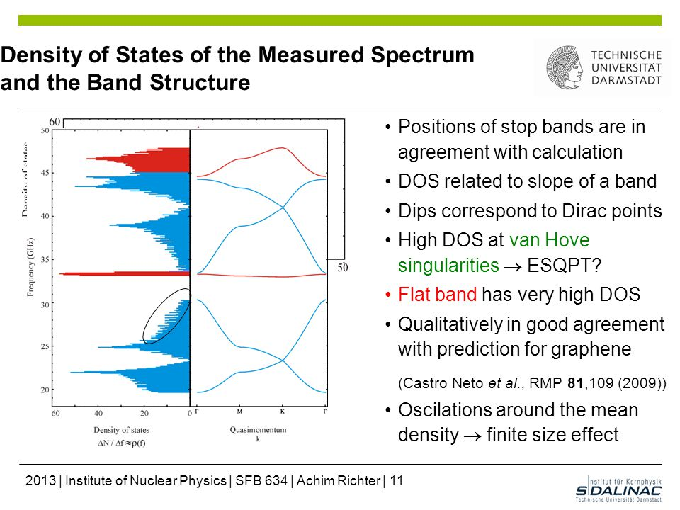 Density of States of the Measured Spectrum and the Band Structure Positions of stop bands are in agreement with calculation DOS related to slope of a band Dips correspond to Dirac points High DOS at van Hove singularities  ESQPT.