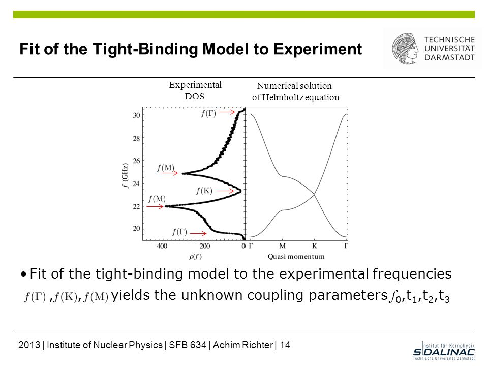 Fit of the Tight-Binding Model to Experiment Numerical solution of Helmholtz equation Fit of the tight-binding model to the experimental frequencies,, yields the unknown coupling parameters f 0,t 1,t 2,t 3 Experimental DOS 2013 | Institute of Nuclear Physics | SFB 634 | Achim Richter | 14