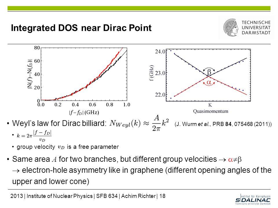 Integrated DOS near Dirac Point Weyl's law for Dirac billiard: (J.