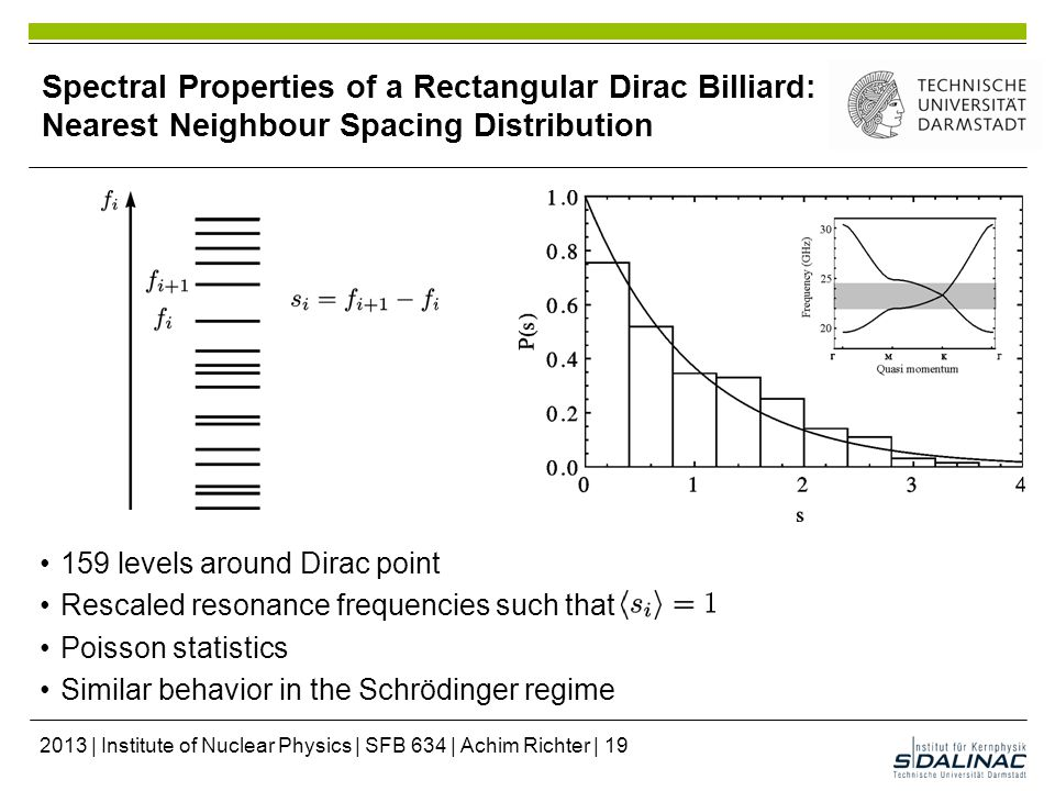 Spectral Properties of a Rectangular Dirac Billiard: Nearest Neighbour Spacing Distribution 159 levels around Dirac point Rescaled resonance frequencies such that Poisson statistics Similar behavior in the Schrödinger regime 2013 | Institute of Nuclear Physics | SFB 634 | Achim Richter | 19