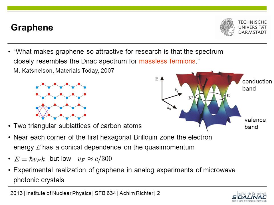 Graphene Two triangular sublattices of carbon atoms Near each corner of the first hexagonal Brillouin zone the electron energy E has a conical dependence on the quasimomentum but low Experimental realization of graphene in analog experiments of microwave photonic crystals What makes graphene so attractive for research is that the spectrum closely resembles the Dirac spectrum for massless fermions. M.